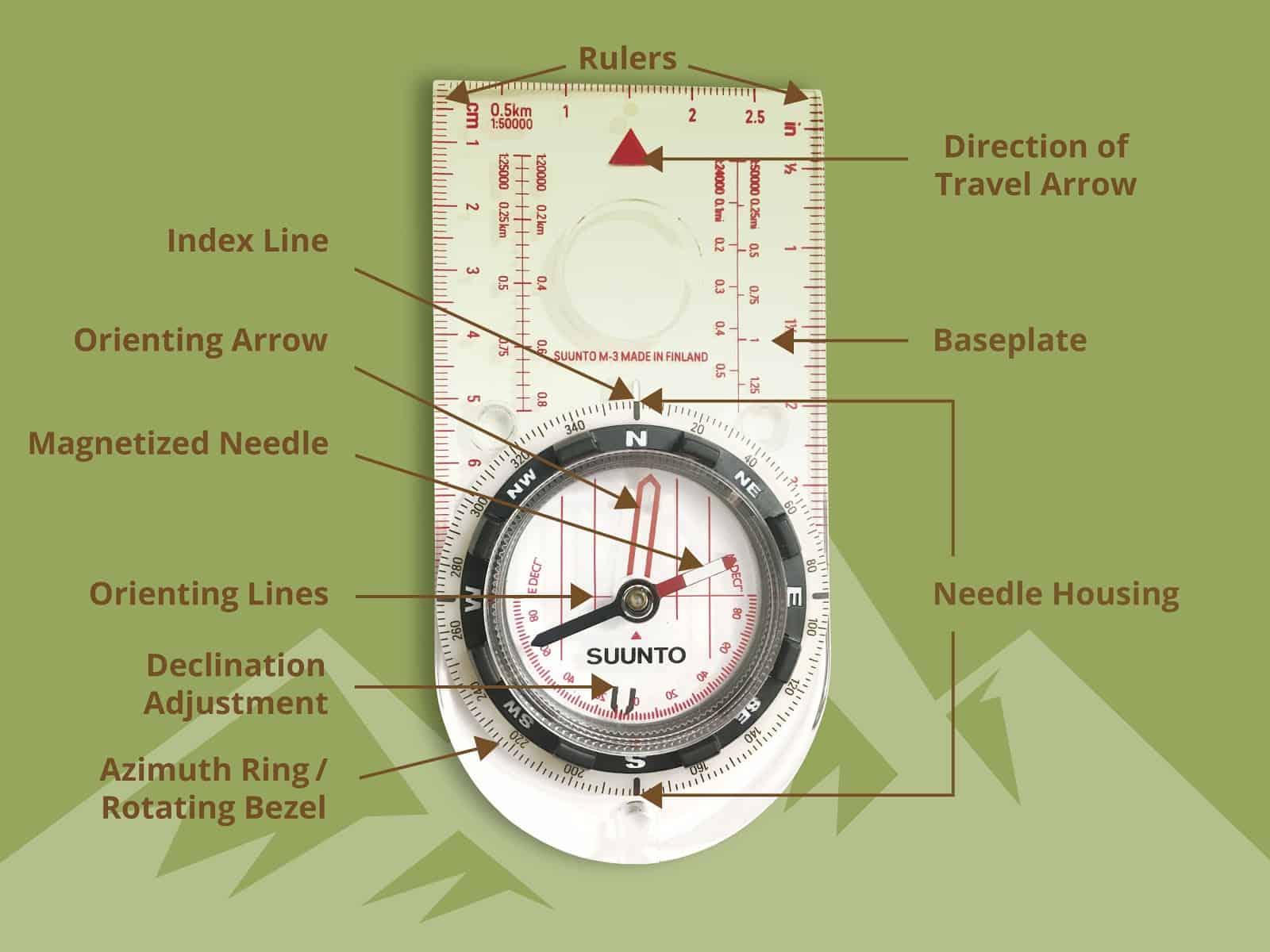compass breakdown