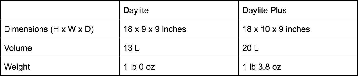 Dimensions of the Osprey Daylite and Daylite Plus