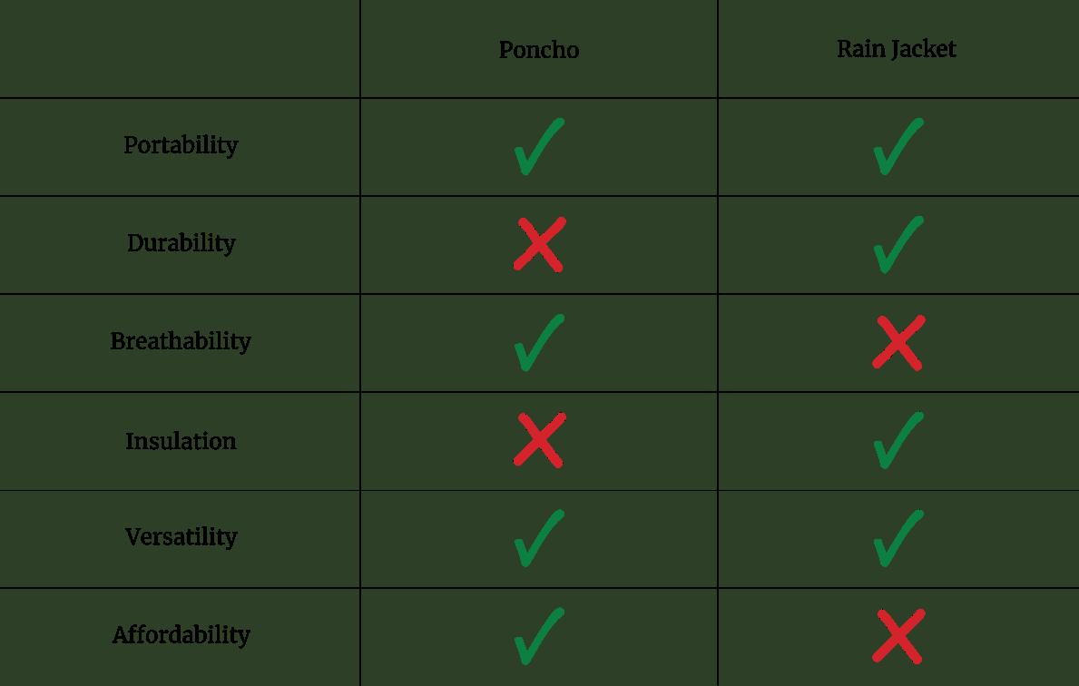 poncho vs rain jacket table